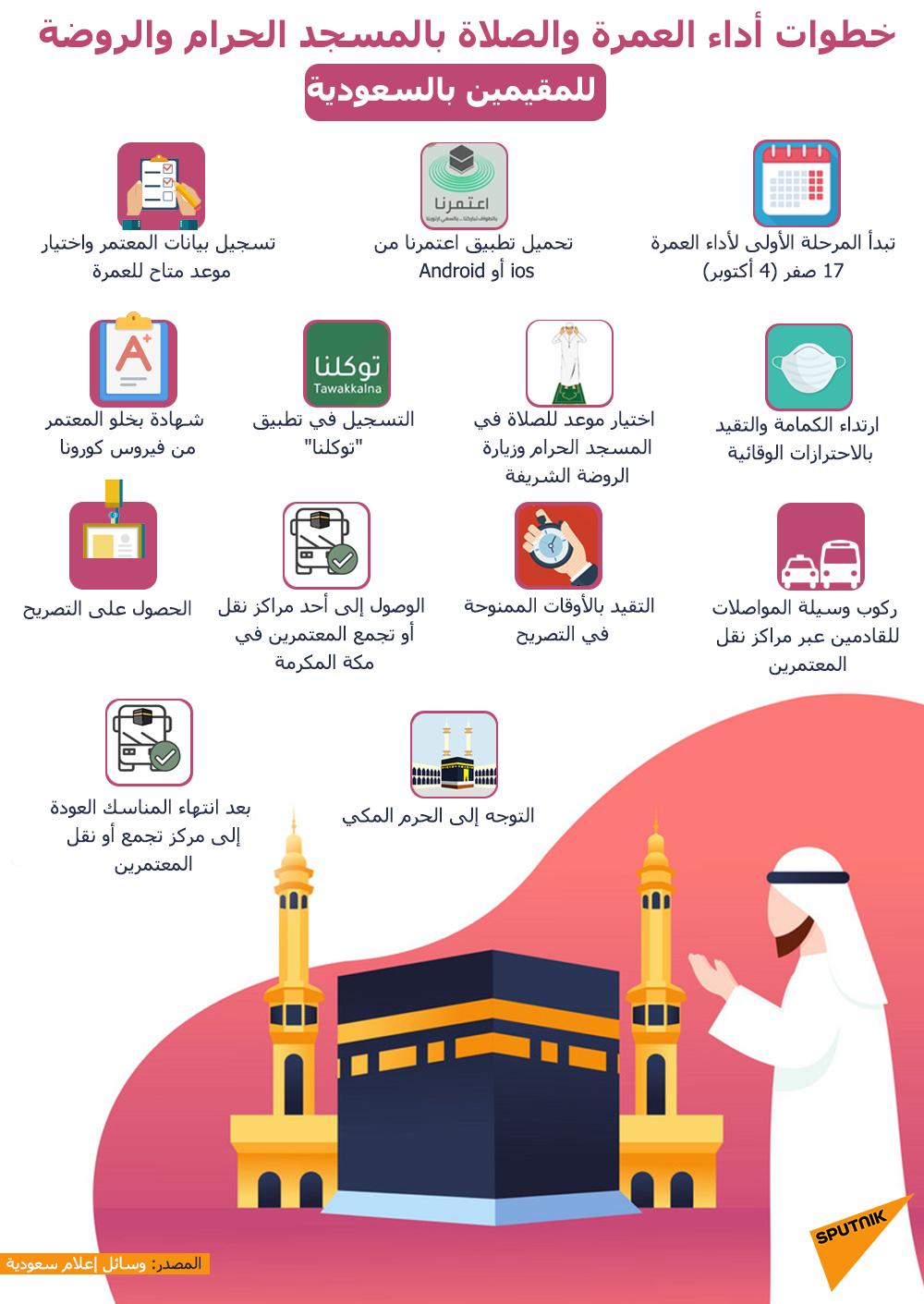 خطوات أداء العمرة والصلاة بالمسجد الحرام والروضة للمقيمين بالسعودية