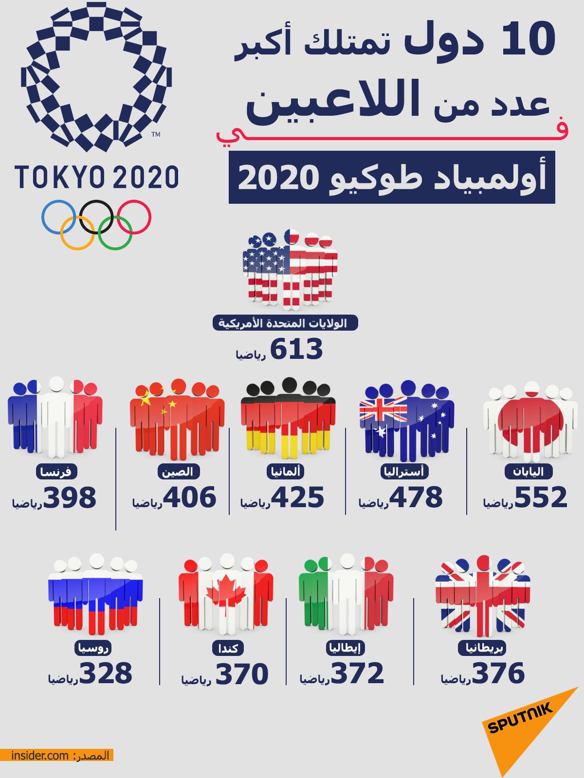 إنفوجرافيك... 10 دول تمتلك أكبر عدد من اللاعبين في أولمبياد طوكيو 2020