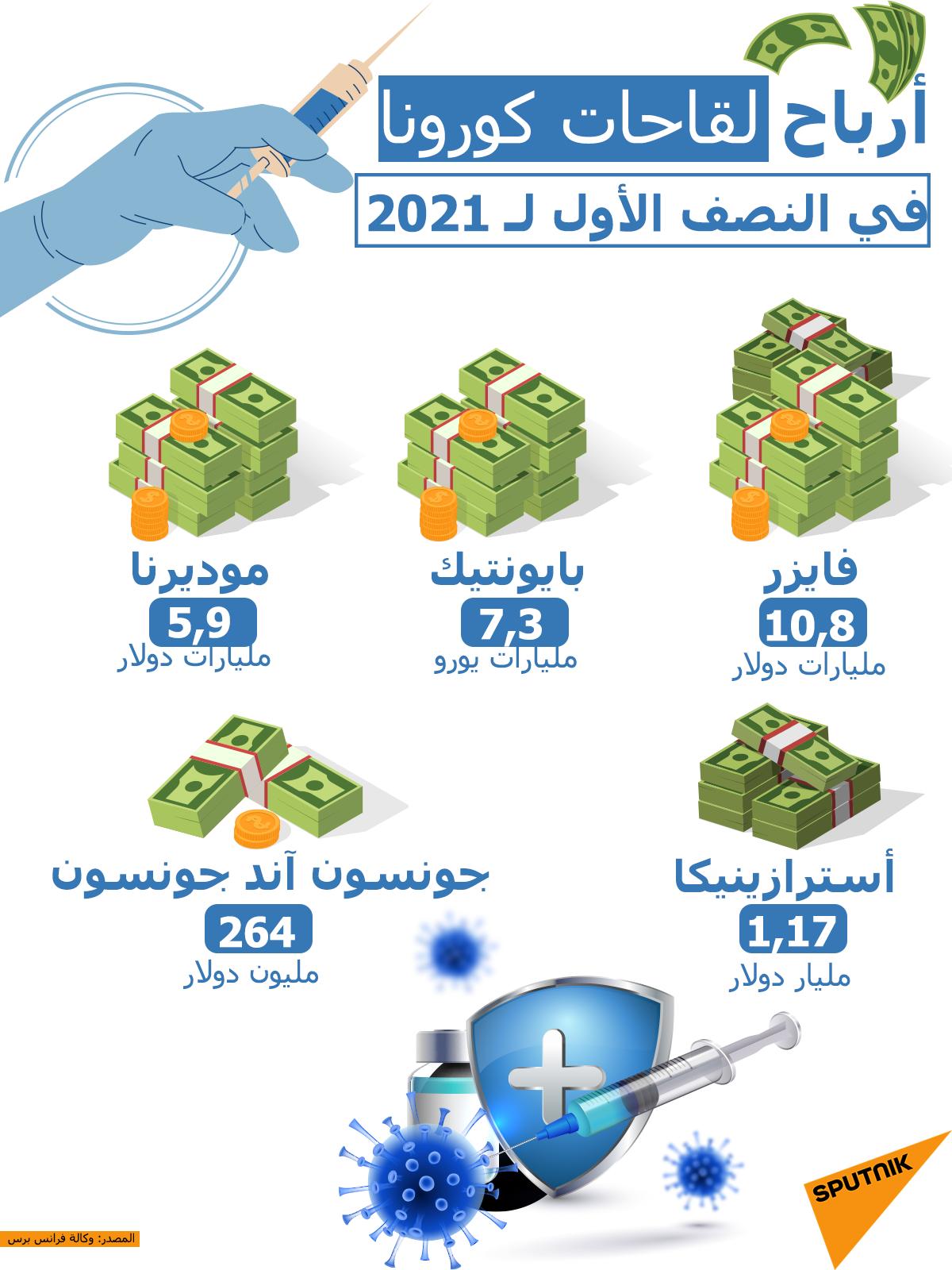 أرباح الشركات الخاصة التي انتجت لقاحات مضادة لفيروس كورونا في النصف الأول لـ2021
