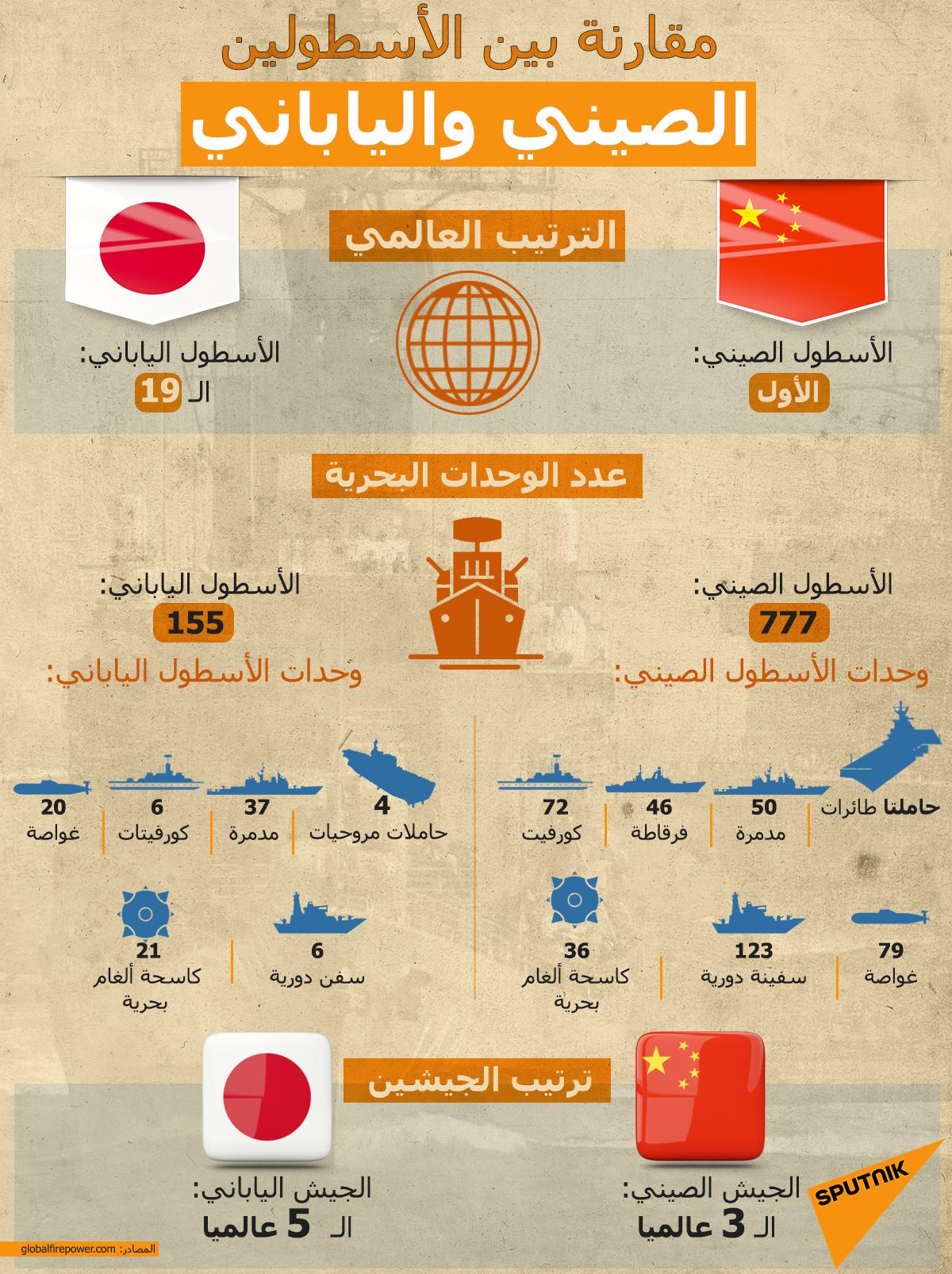 مقارنة بين الأسطولين الصيني والياباني