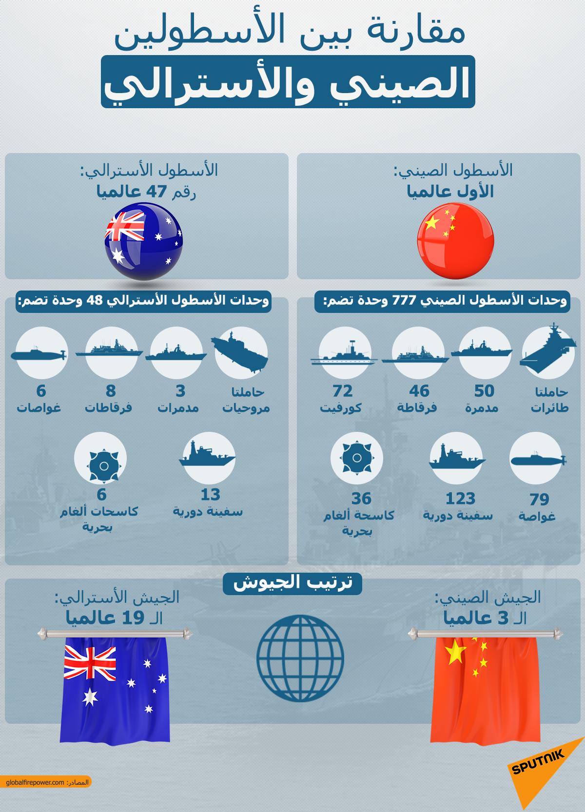مقارنة بين الأسطولين الصيني والأسترالي