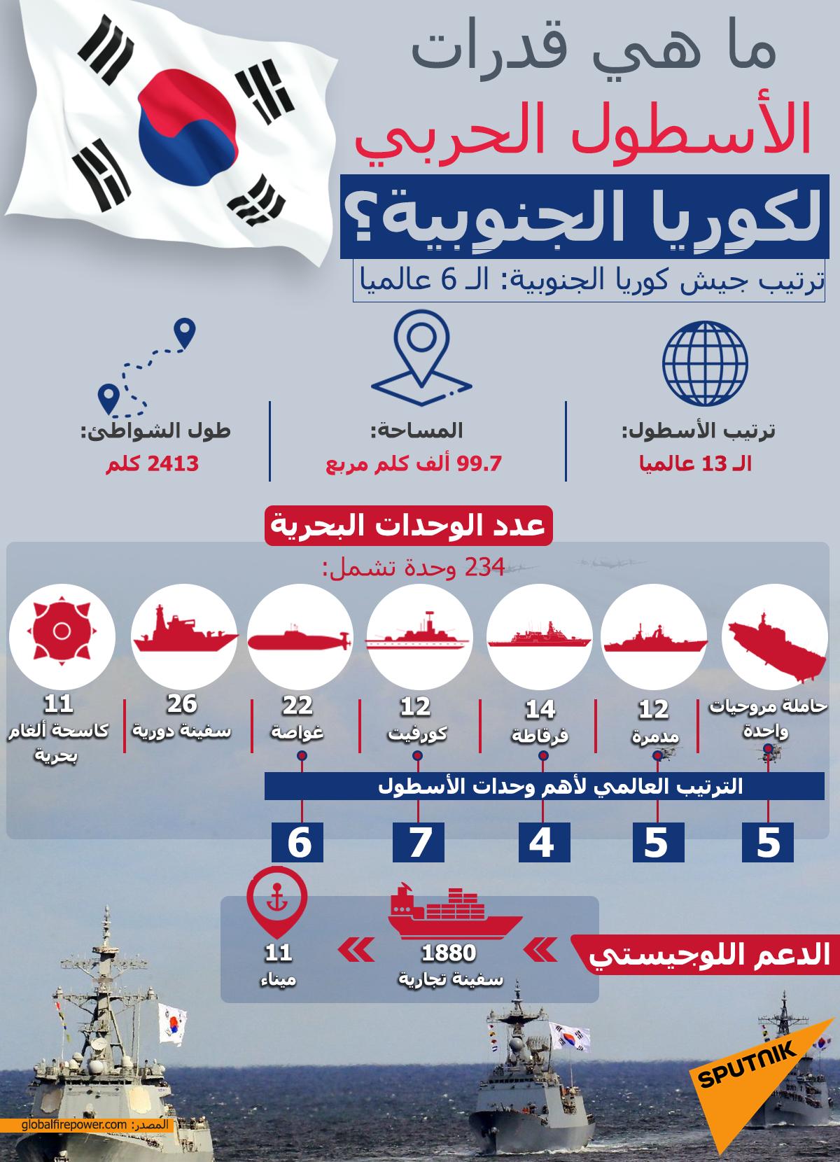 ما هي قدرات الأسطول البحري لكوريا الجنوبية