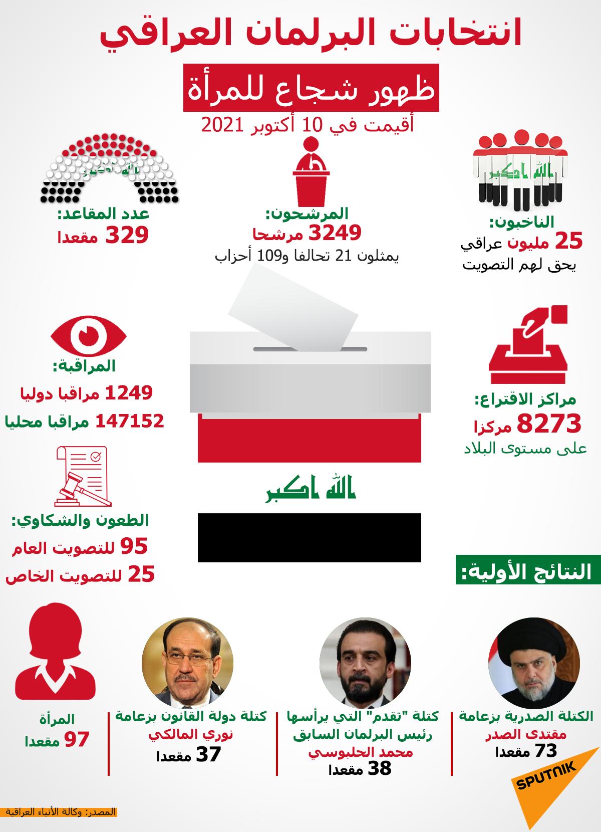 إنفوجرافيك... انتخابات البرلمان العراقي.. ظهور شجاع للمرأة