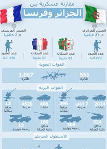مقارنة عسكرية بين الجزائر وفرنسا