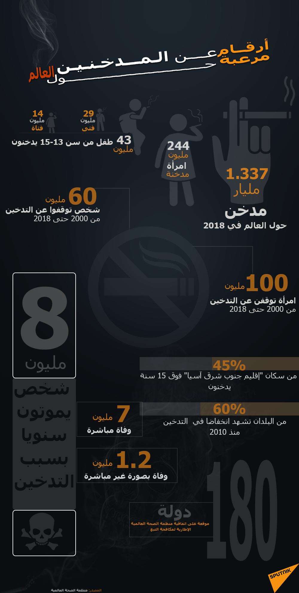 أرقام مرعبة عن المدخنين