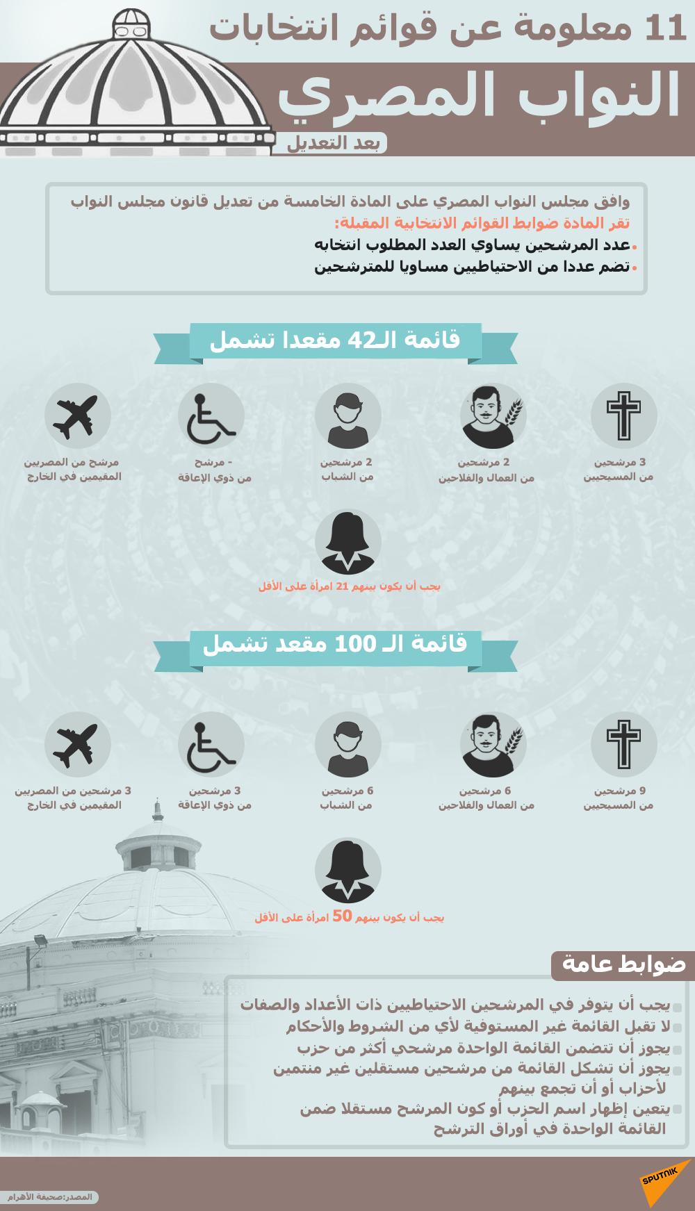 11 معلومة عن قوائم انتخابات النواب المصري بعد التعديل